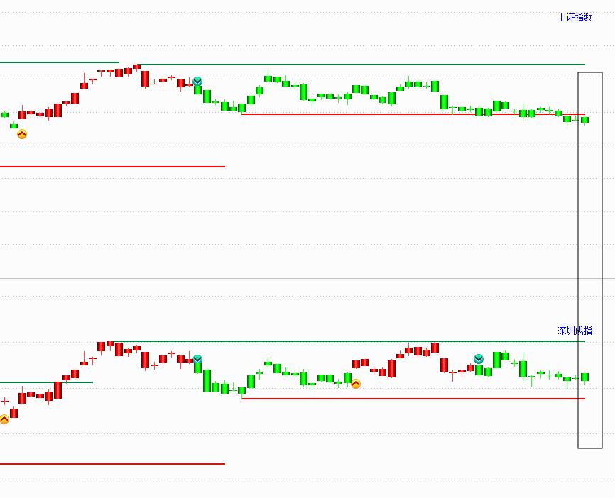 12月3号  机智复盘   创业板指探底回升涨0.35%,汽车股午后全线大涨