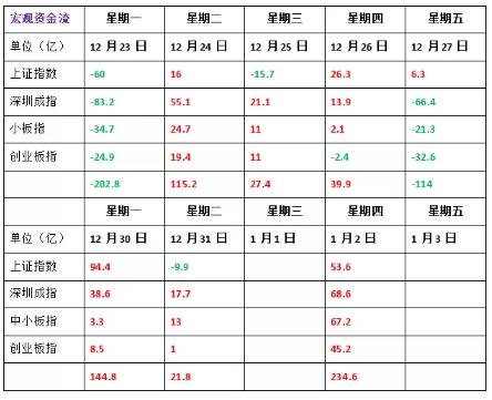 1月2号  机智复盘   A股喜迎开门红 沪指涨1%逼近3100点